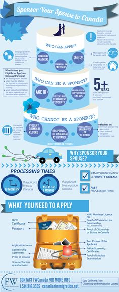 Spousal Sponsorship infographic  http://www.canadianimmigration.net/immigrate-to-canadsa/spousal-sponsorship-process.html