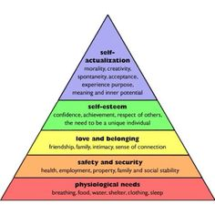Maslow's Law with chakra colouring
