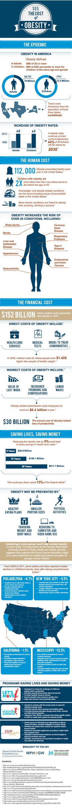 The Cost of Obesity [Infographic] - The Human Cost and the Financial Toll