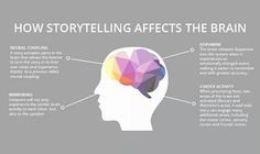 Are you making the most of storytelling science in your fundraising and marketing? If not, here are some tips to help. Storytelling Techniques, The Art Of Storytelling, Marketing Digital, Content Marketing, Marketing Approach, Facebook Marketing, Social Marketing, Blockchain, Twitter
