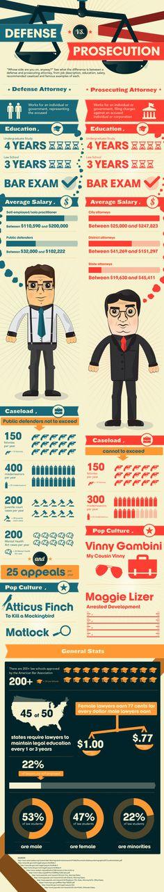 Defense vs. Prosecution[INFOGRAPHIC] #court