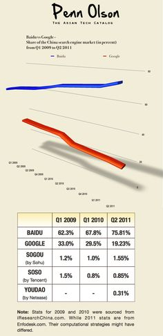 New Highs and Lows for Baidu, Google, in China Search Engine Market [INFOGRAPHIC] Google Share, Search Engine Marketing, Infographics, Seo, China, Infographic, Info Graphics, Porcelain, Visual Schedules