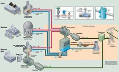 power generation from gas the process - Google Search Map, Plants, Projects, Google Search, Log Projects, Blue Prints, Location Map, Maps, Plant