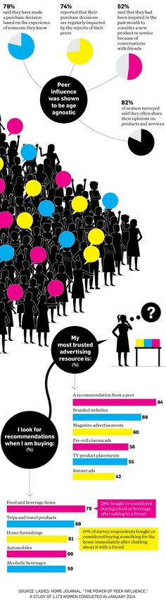 Women Trust Word-of-Mouth Recommendations From Their Friends [Infographic] - SocialTimes