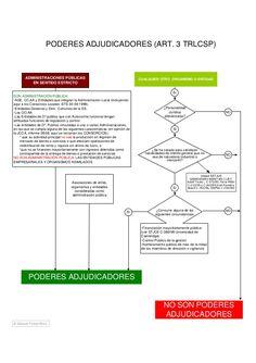 Esquema ley de contratos del sector público Line Chart, Bar Chart, Map, Public Service, Location Map, Bar Graphs, Maps