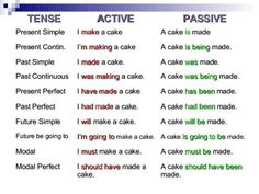 "Sentences can be active or passive. Therefore, tenses also have ""active forms"" and ""passive forms."" You must learn to recognize the difference to successfully speak English.  From Timesmagazinus"