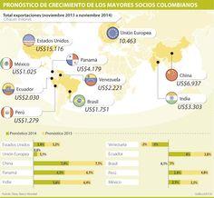 Bajo crecimiento de socios comerciales arrastraría a la economía colombiana