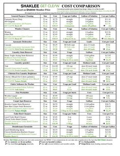 Cost Comparison of Shaklee & other popular brands of cleaners.  Safe/Effective/Green - A Thrifty Green Buy!