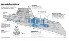 naval infographics - Google Search