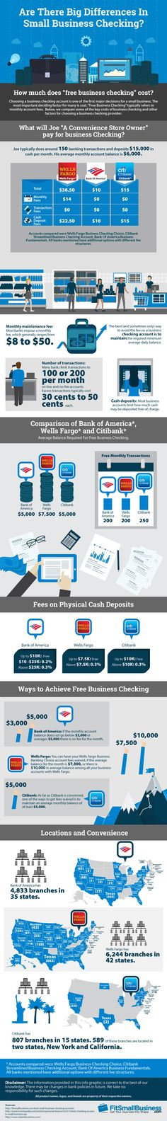How Much Does Free Business Checking Cost? #Infographic #Business