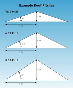 8 12 Roof Pitch Photo 8 12 Roof Pitch Pinteres 8 12 Pitch Roof construction Looking For A New Roof? Here Are The Tips - Useful Roofing Tips Porch Roof, Shed Roof, House Roof, Awning Roof, Cabin Plans, Shed Plans, Roof Truss Design, Framing Construction, Fibreglass Roof