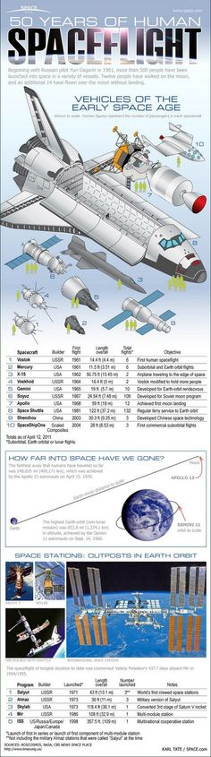 50 years of human spaceflight (Infographic)   ScienceDump