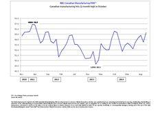 TORONTO, 3 Marraskuu 2014 - liiketoiminnan edellytykset koko Kanadan tehdasteollisuuden osoitti vahva rebound lokakuussa johti nopein nousuun uusi määrä vuodesta marraskuu 2013. Näin ollen tuotanto kasvoivat nopeutetussa tahdissa ja valmistus yritykset jatkoi lisätä palkanlaskennan numerot, mukaan RBC Kanadan Manufacturing ostopäälliköiden indeksi ™ (RBC PMI ™).