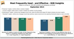 [Chart] What Types of Insights-Based Content Do B2B Marketers Find Most Effective? (Sep 2014)