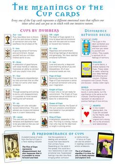 Mind, Body, Spirit Collection - The meanings Of The Cup Cards
