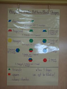 math anchors are displayed to help students conceptually understand and remember mathematical vocabulary. - Coaching Chronicles: Math Anchor Charts