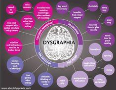 Helpful graphic explaining dysgraphia. @collynblake
