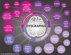 Helpful graphic explaining dysgraphia.