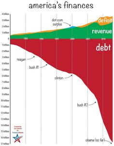 American debt in a very clear and unbiased graph. The problem of overspending goes beyond partisan politics - Obama is as much as to blame as Bush. Boehner is as much to blame as Reid. Gw Bush, Government Spending, Teaching Government, 72 Hour Kits, Conservative Politics, Data Visualization, Worlds Of Fun, Debt, Just In Case