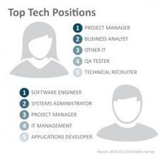 Looks at the positions available as the technology industry diversifies. Also the financial benefits and satisfaction felt by men and women.