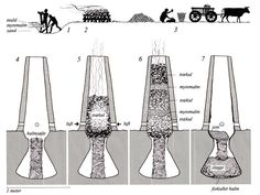 Skaktovn til jernudvinding, og processen – Rennfeurofen und Vorgang – Iron smelting furnace, and process