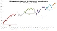 performance during periods the Federal Open Market Committee is employing quantitative easing. Twist Extensions, Open Market, Financial Markets, The Expanse, Marketing, Federal
