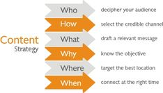 Content Strategy for Google Search engine.