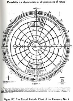 Walter Russell's Periodic Table of Elements. Get more Russell at https://walter-russell.zeef.com