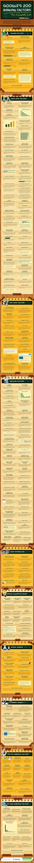 How Google Ranks Websites – List of 200 Ranking Factors | #Infographic via #BornToBeSocial