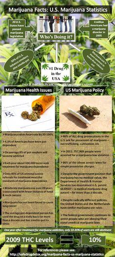 US Marijuana Statistics - Marijuana Facts and Figures.