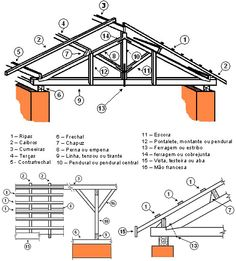 The importance of house roof is one of the most important parts of the building. Civil Construction, Steel Frame Construction, Construction Drawings, Timber Structure, Building Structure, Roof Trusses, Steel Trusses, House Roof, Civil Engineering