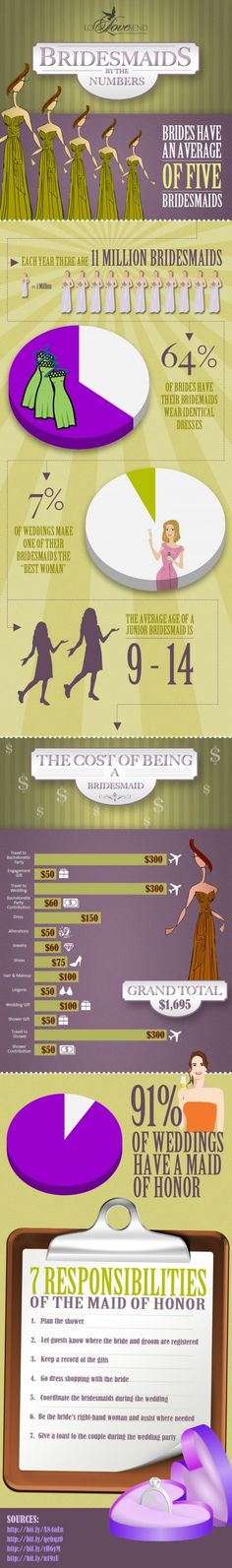 Wedding tradition stands strong when it comes to bridesmaids. Of the 11 million bridesmaids in action each year, brides still like having this entourage to help her stand out.    What's probably changed the most is the cost of being a bridesmaid. There's no getting around it—it's an expensive honor. The total average cost a bridesmaid is likely to incur, from the time she is asked and accepts through the wedding day itself, is a whopping $1,695.