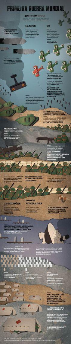 """A Primeira Guerra Mundial foi uma das últimas Grandes Batalhas Navais da História e a primeira vez em que tanques e armas químicas foram utilizados em um campo de batalha. Conheça estas e outras informações e curiosidades com o infográfico """"A Primeira Guerra Mundial em números""""."""