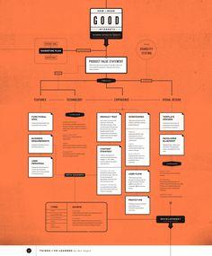 全部尺寸 | How to make good internets | Flickr - 相片分享!