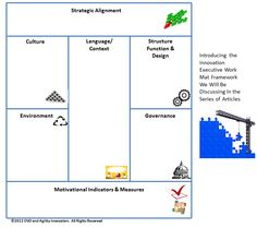 Innovation Excellence | The Seven Essential Domains for Innovation Leadership – the Work Mat Approach