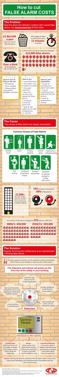 Infographic: How to Cut False Alarm Costs