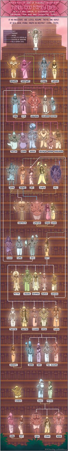 The Hindu God Family Tree. There are billion Gods and Goddesses here in India. Obviously you can't cover them up in family tree!