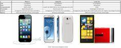 Comparando as 3 promessas: iPhone 5, Galaxy SIII e Lumia 920 - Blog do Robson dos Anjos