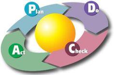 READ: Quality Management https://en.wikipedia.org/wiki/Quality_management Useful for CSR