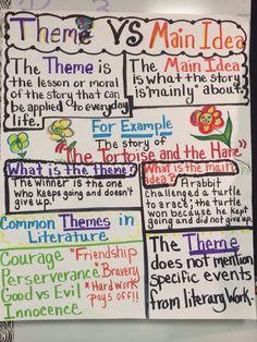Theme vs Main Idea anchor chart Theme Anchor Charts, Reading Anchor Charts, Reading Themes, Reading Activities, Third Grade Reading, Reading Skills, Reading Strategies, Reading Workshop, Teaching Reading