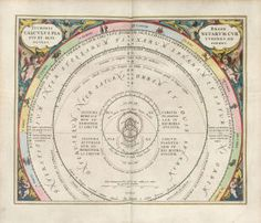 Tycho Brahe's calculation pointing out the courses and altitudes (i.e. distances) of the planets. The Harmonia Macrocosmica of Andreas Cellarius. 1660.