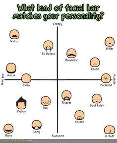 Facial Hair  Personality #cartoon
