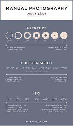 THE best guide for #photography. Manual Photography Cheat Sheet — Wandeleur