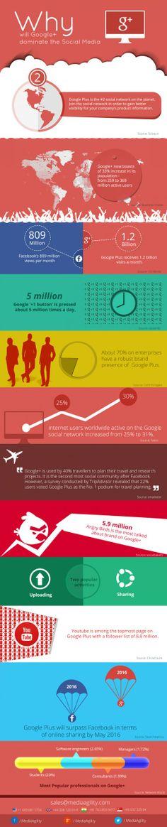 Why Will Google+ Dominate The #SocialMedia !