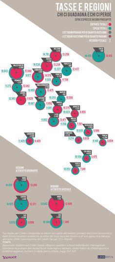 Tasse e Regioni: chi ci guadagna e chi ci perde   Linkiesta - Yahoo! Finanza Italia
