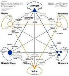 Business Analysis Framework (aka Turtle)