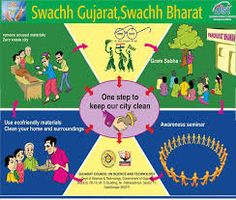 Image Result For Poster On Swachh Bharat Extra