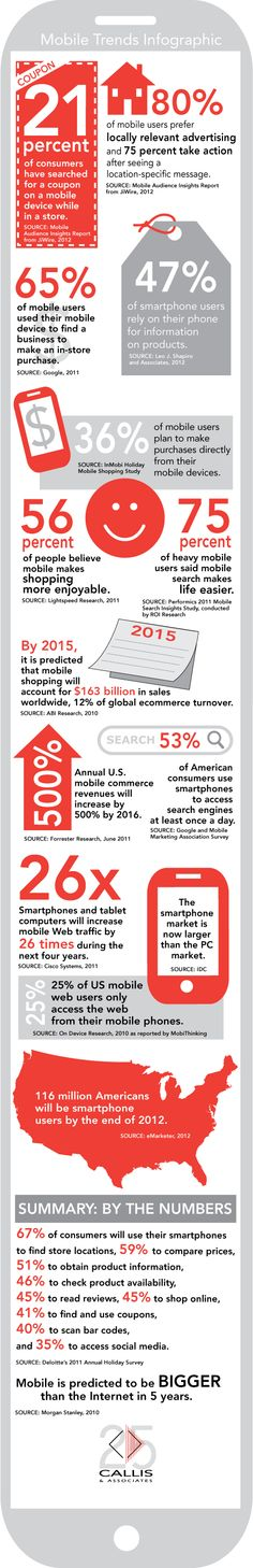 2012 Mobile Trends [infographic]