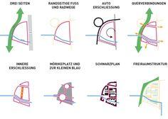 Städtebauliche Konzeptpiktogramme