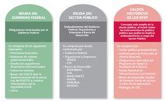 Texto | Tema 3. Fuentes de financiamiento del déficit | Material del curso…